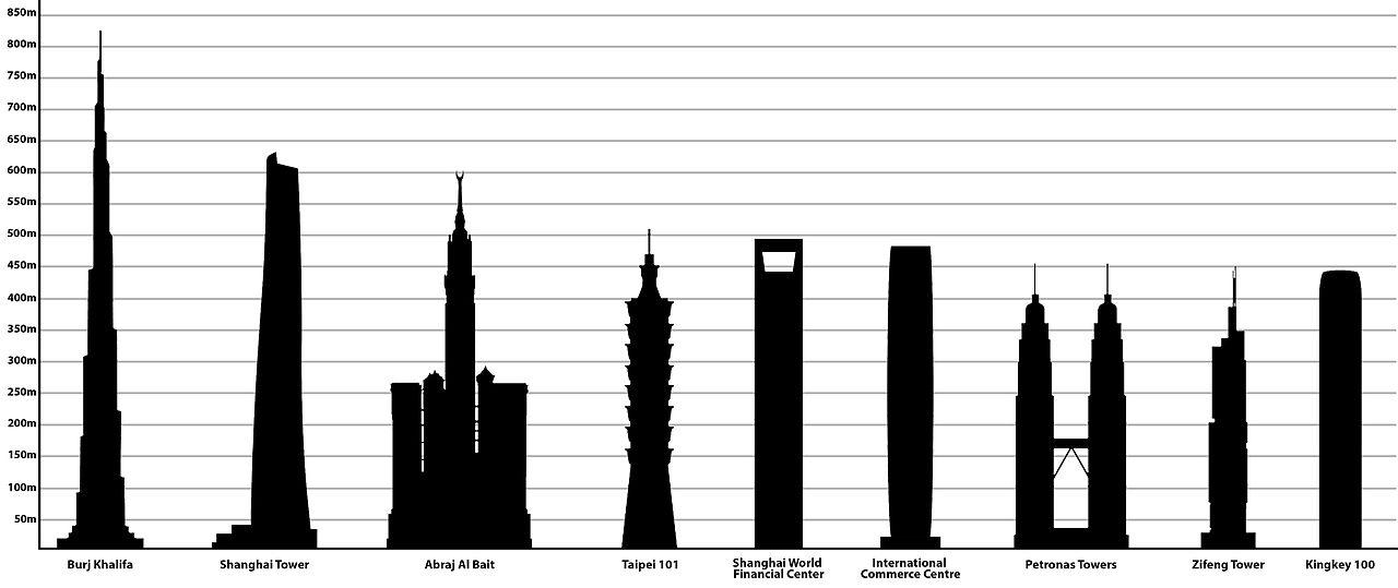 برج های دوقلوی پتروناس